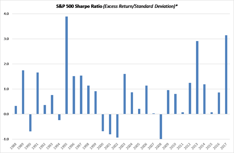 S&P 500 Sharpe Ratio