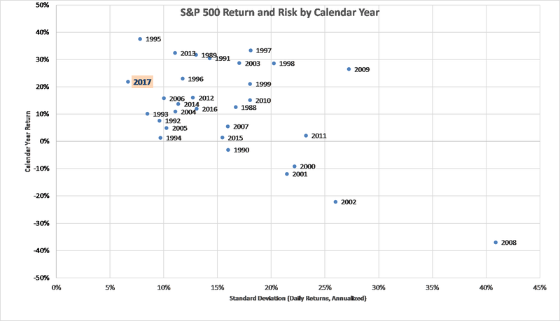 S&P 500 Return and Risk by Calendar Year
